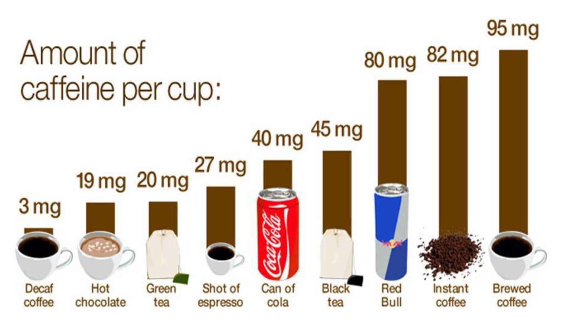 Mängd koffein per dryck kaffe energidryck coca cola te