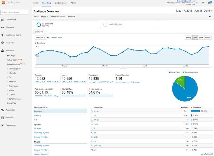 Google Analytics Sverige gratis trafik SEO