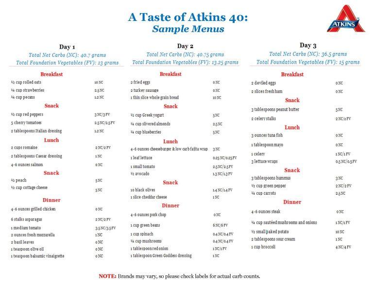 Atkins meny matschema