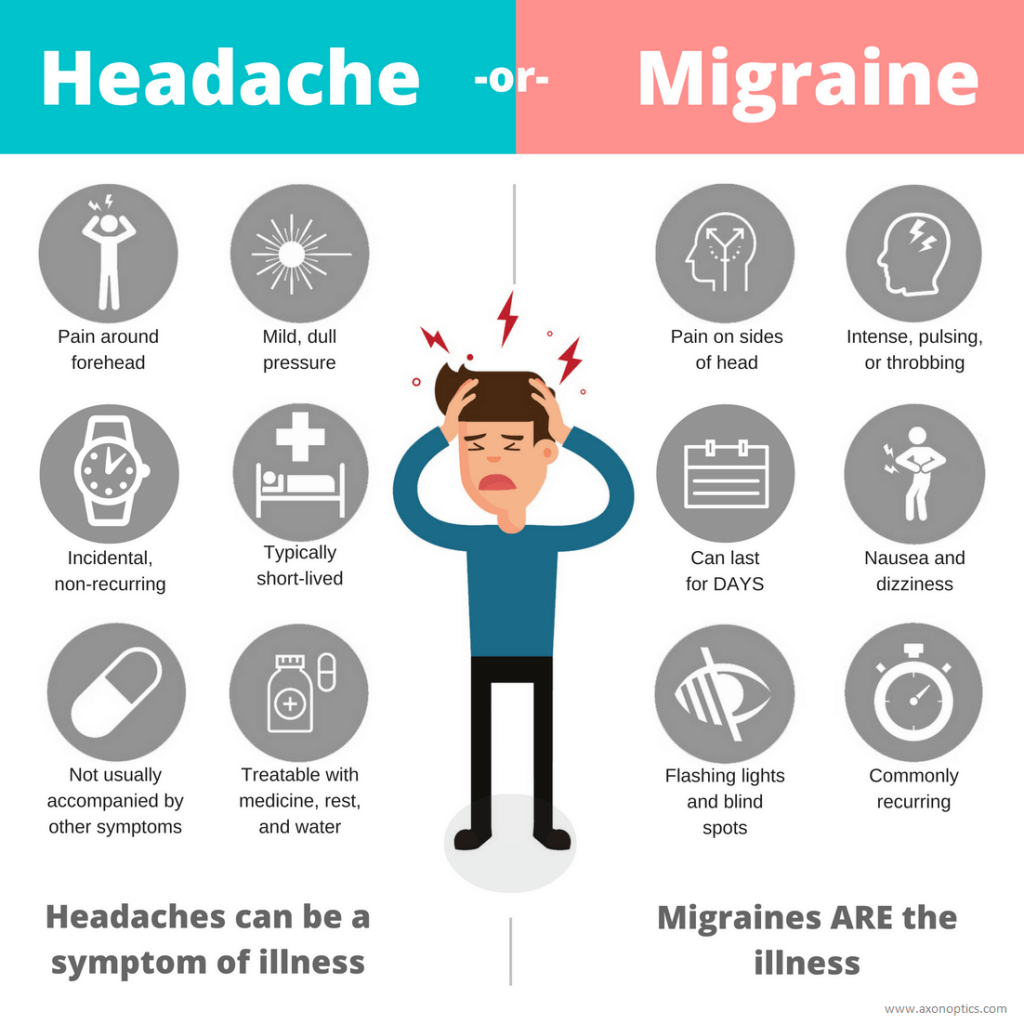 Huvudvärk eller migrän skillnad