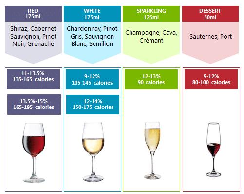 Vin kalorier lista tabell