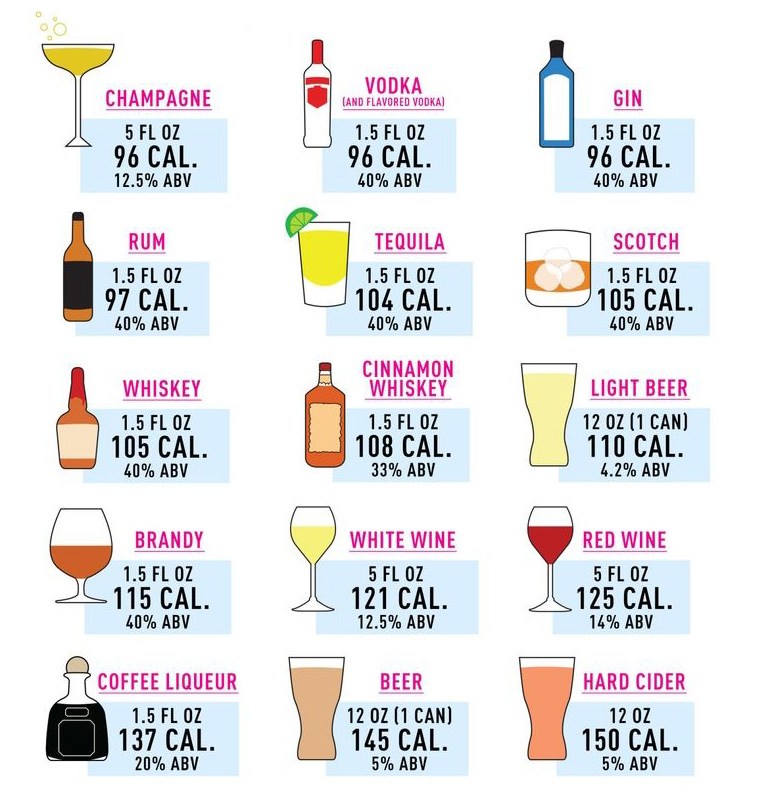 Alkohol kalorier - minst mest bäst - kalorier alkohol tabell