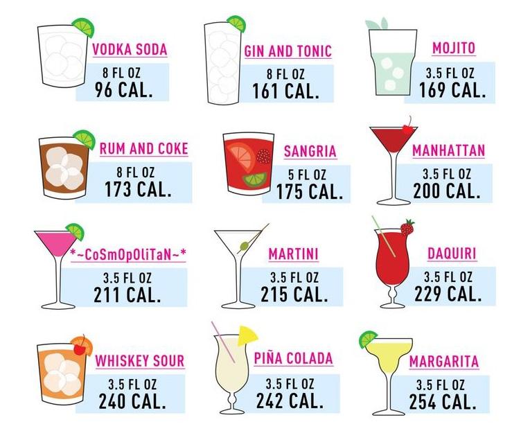 Kalorier drinkar tabell, hur många kalorier har drinkar