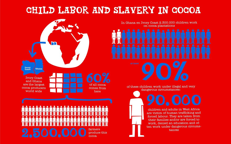 Kakaoinsdustrin slaveri barnhandel barnslaveri barnarbete kakao