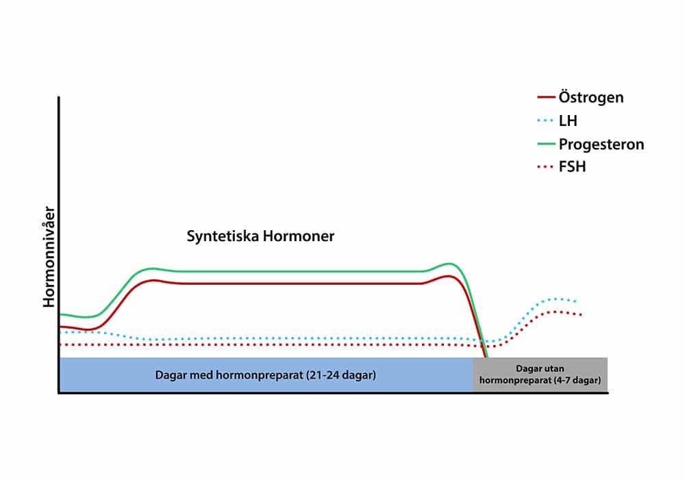 Syntetiska hormoner ppiller menscykel hormonnivåer
